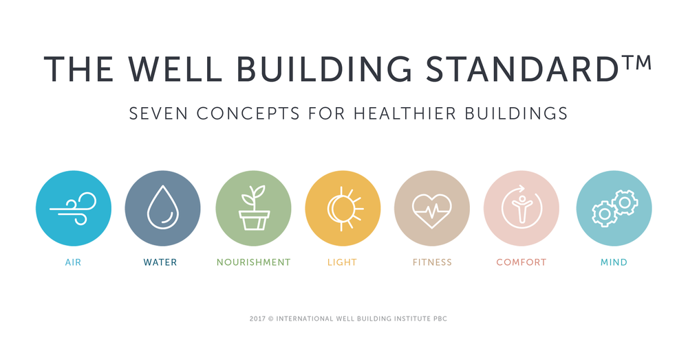 Seven Concepts of the WELL Building Standard