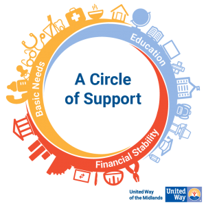 United Way of the Midlands A Circle of Support