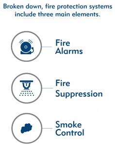 Three main elements of fire protection engineering