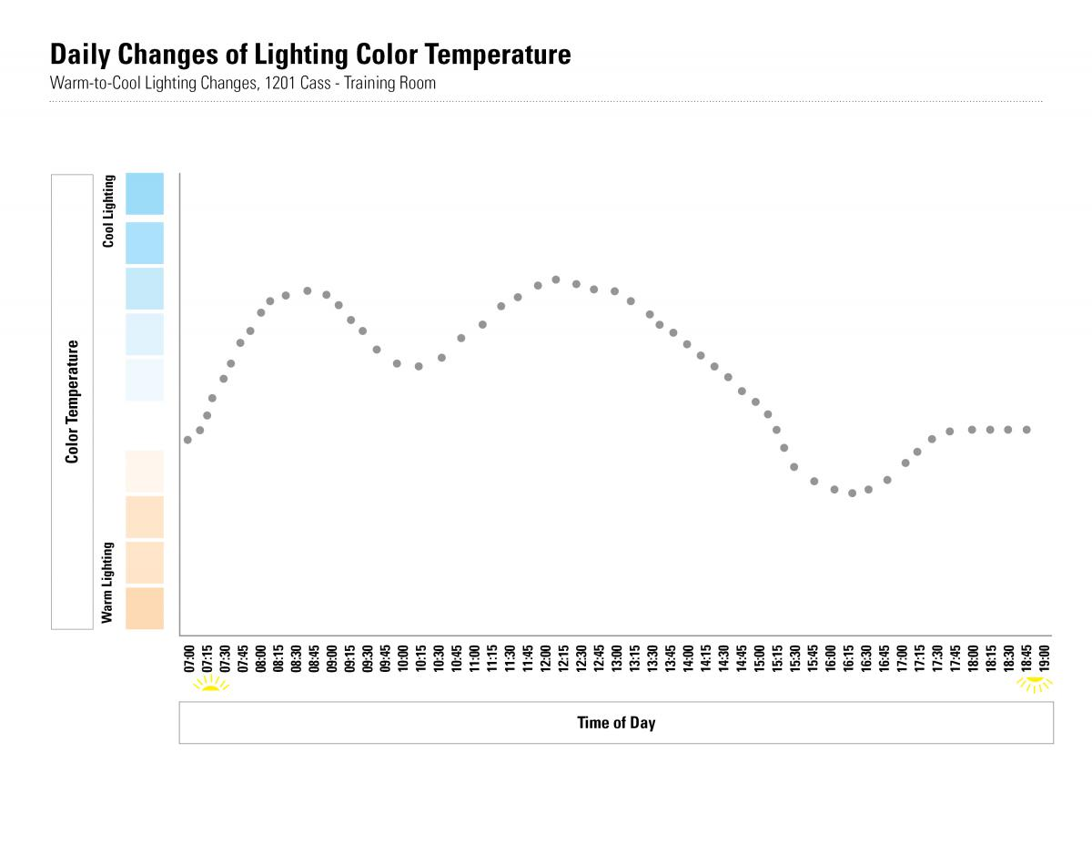 light-temperature-daily-settings